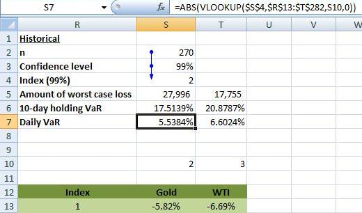 Value at Risk EXCEL - Daily Historical Simulation VaR