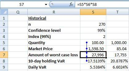Value at Risk EXCEL - Holding VaR loss amount - Historical Simulation