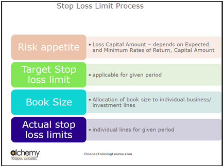 stop loss limit