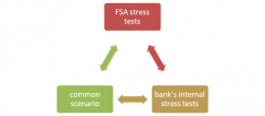 Bank Stress Testing Guidelines across FSA, Federal Reserve and Asian regulators