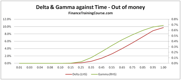 Sales & Trading Interview Guide: Understanding Greeks: Option Delta and Gamma