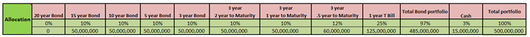 Model Fixed Income Portfolio - Portfolio allocation
