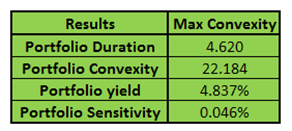 Model Fixed Income Portfolio - Optimized portfolio analytics results