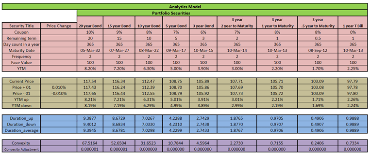 Model fixed income portfolio - Date, Rate shift, size.