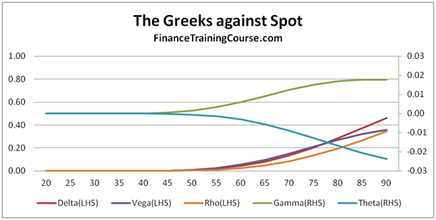 Option Greeks  - Delta, Gamma, Vega, Theta & Rho.