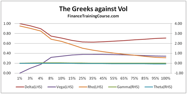 Greek letters and trading strategies
