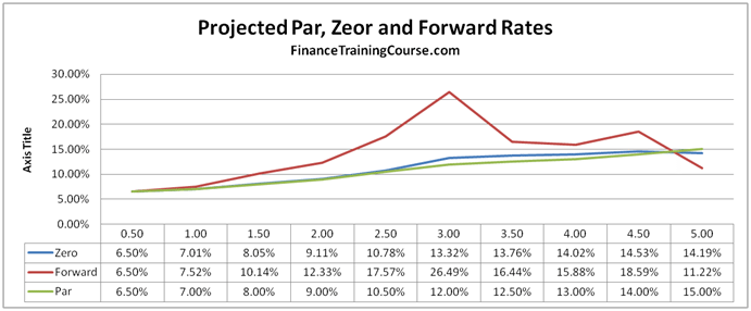 Practice Test Exam Solution - Bootstrapping Forward Curve Case Study
