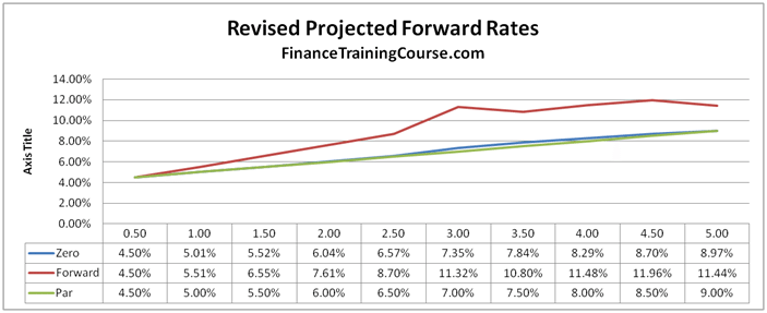 Pricing Interest Rate Swaps - Projected Forward Rates