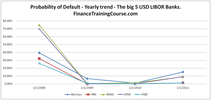 Barclays Bank - Probability of Default (PD) trend using Merton's Structured approach