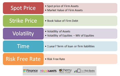 Credit Risk Models - Merton Structured Approach for calculating PD using Equity prices