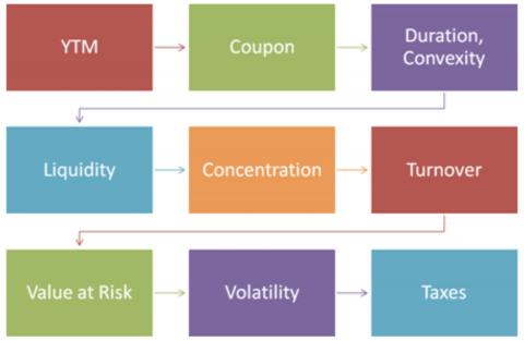 Model Fixed Income Portfolio - Case Study