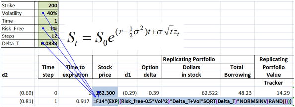 Dynamic Delta Hedging - Extending the Monte Carlo simulation model to Put contracts