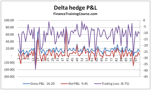 Calculator options profit with delta