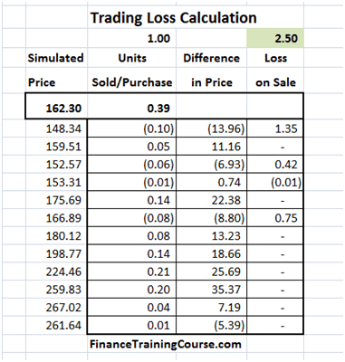 Dynamic Delta Hedging - Calculating Cash PnL (Profit & Loss) for a Call Option writer