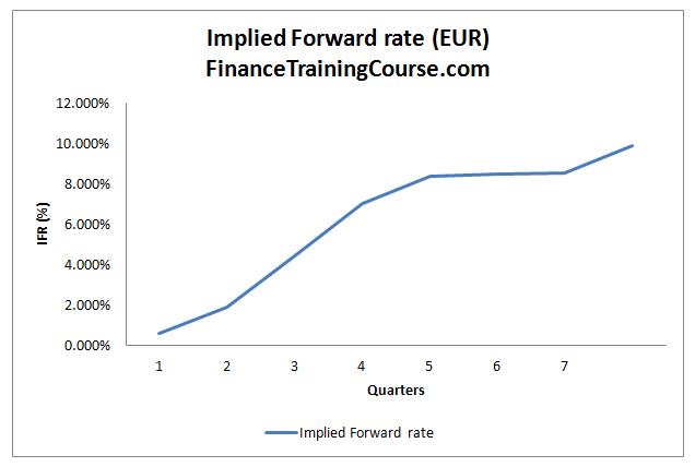 IFR_OIS_EUR_Plot