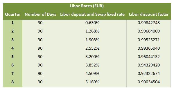LIBOR-Rates-EUR