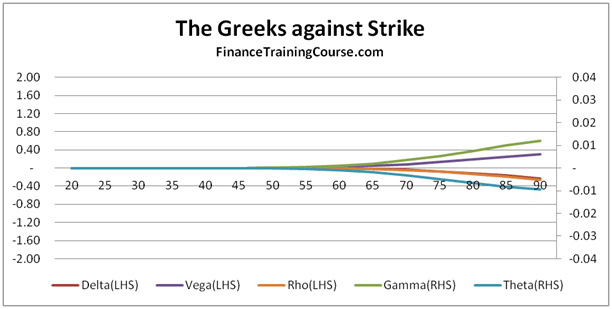 Sales & Trading Technical Interviews - Greeks behaving badly - Put Options