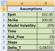 Delta Hedging applications for Rho, Rebalancing frequency & Implied Volatility