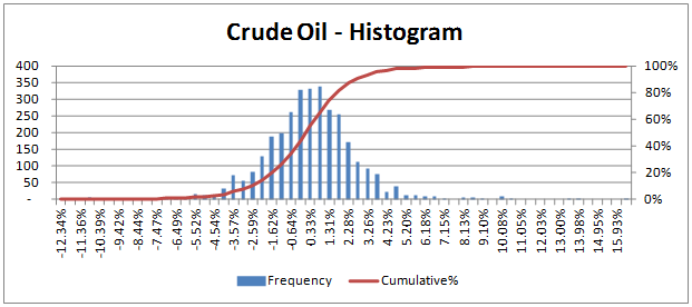 VaR Approaches - Histogram of historical Crude Oil price return series