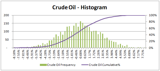 VaR Approaches - Histogram of simulated Crude Oil price return series
