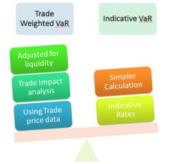 Trade-Liquidity-Adjusted-VaR