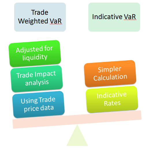 Trade-Liquidity-Adjusted-VaR