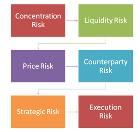What is risk? What is risk management?