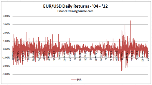 Euro USD Daily Price return series - 8 years data from 2004 - 2012