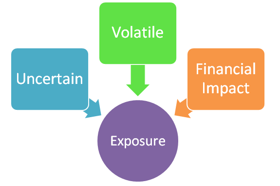 Risk-exposure-defined