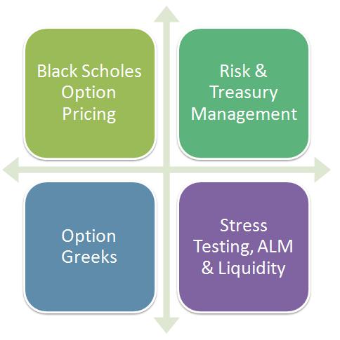 Risk Management Courses