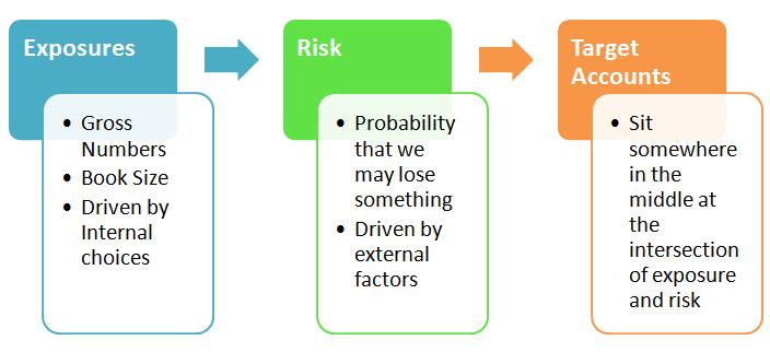 risk-assessment-framework