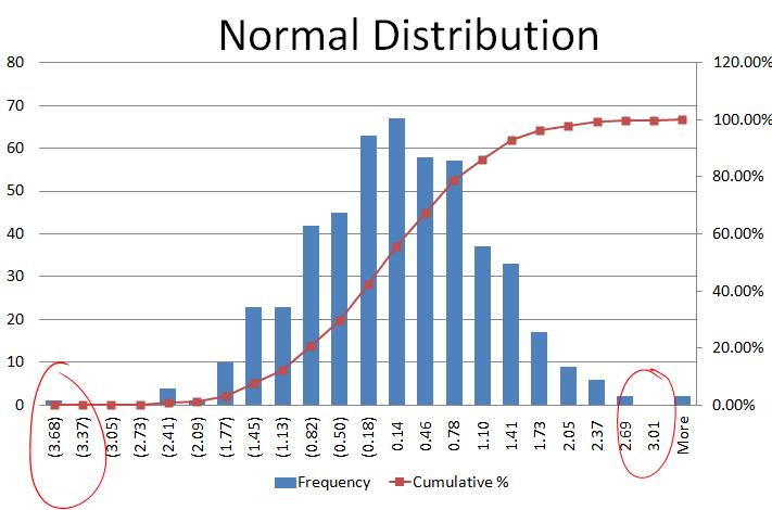 value-at-risk-normal-distirbution