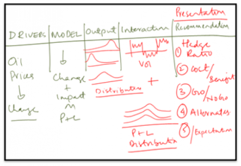 Building Monte Carlo Simulation Models in Excel
