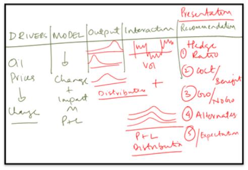 Building Monte Carlo Simulation Excel