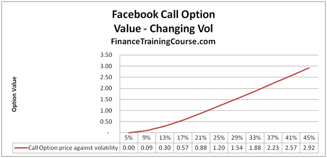 Implied volatility options strategy