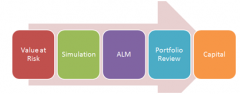 Linking Asset Liability Management (ALM Models) with Value at Risk (VaR)