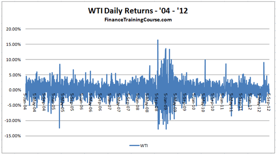 Financial Risk Modeling - WTI Crude Oil daily return series