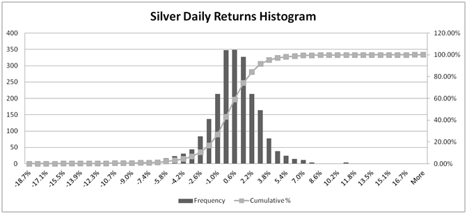 Silver price return distribution for risk - 8 year history