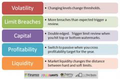 Stop loss limits review triggers - volatility, breaches, capital, profitability, liquidity