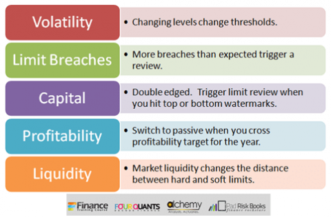 Stop loss limits review triggers - volatility, breaches, capital, profitability, liquidity