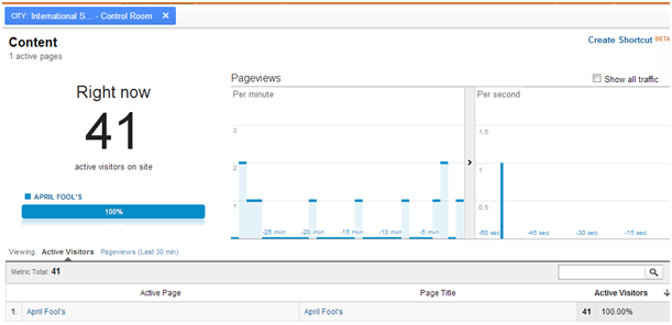 Google Analytics April Fool Prank 2013 - Visitors from International Space Station!.