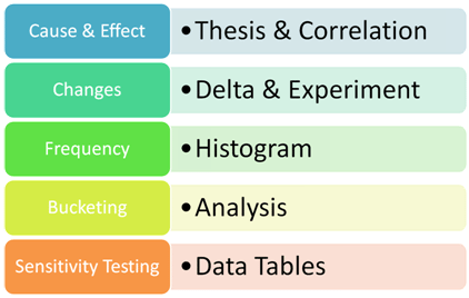 Data Analysis Excel. Five tools in 20 minutes