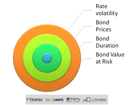 Calculate value at risk for Bond. Fixed Income Risk Management