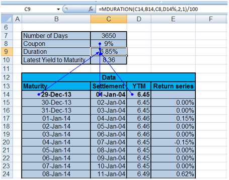Calculate value at risk for Bonds. Calculation of duration