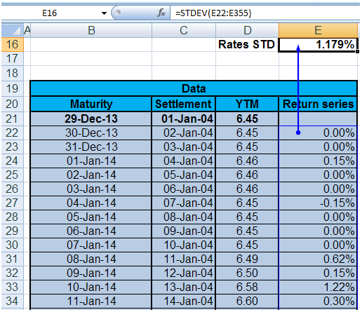 Calculate Value at Risk for Bonds. Rate standard deviation