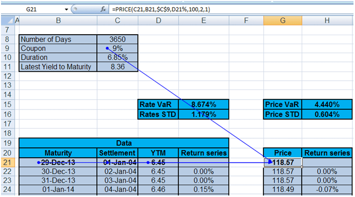 Calculate Value at Risk for Bonds. Price calculation