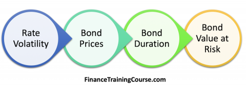 Calculate value at risk for Bonds