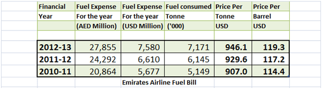 Risk assessment. Jet fuel hedging exposure. Emirates Airline