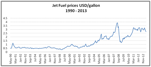 Risk assessment. Jet fuel hedging price trend. Emirates Airline