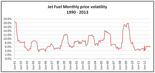 Risk assessment. Jet fuel hedging price volatility. Emirates Airline
